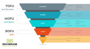 The Sales Funnel: The Matchmaker's Playbook