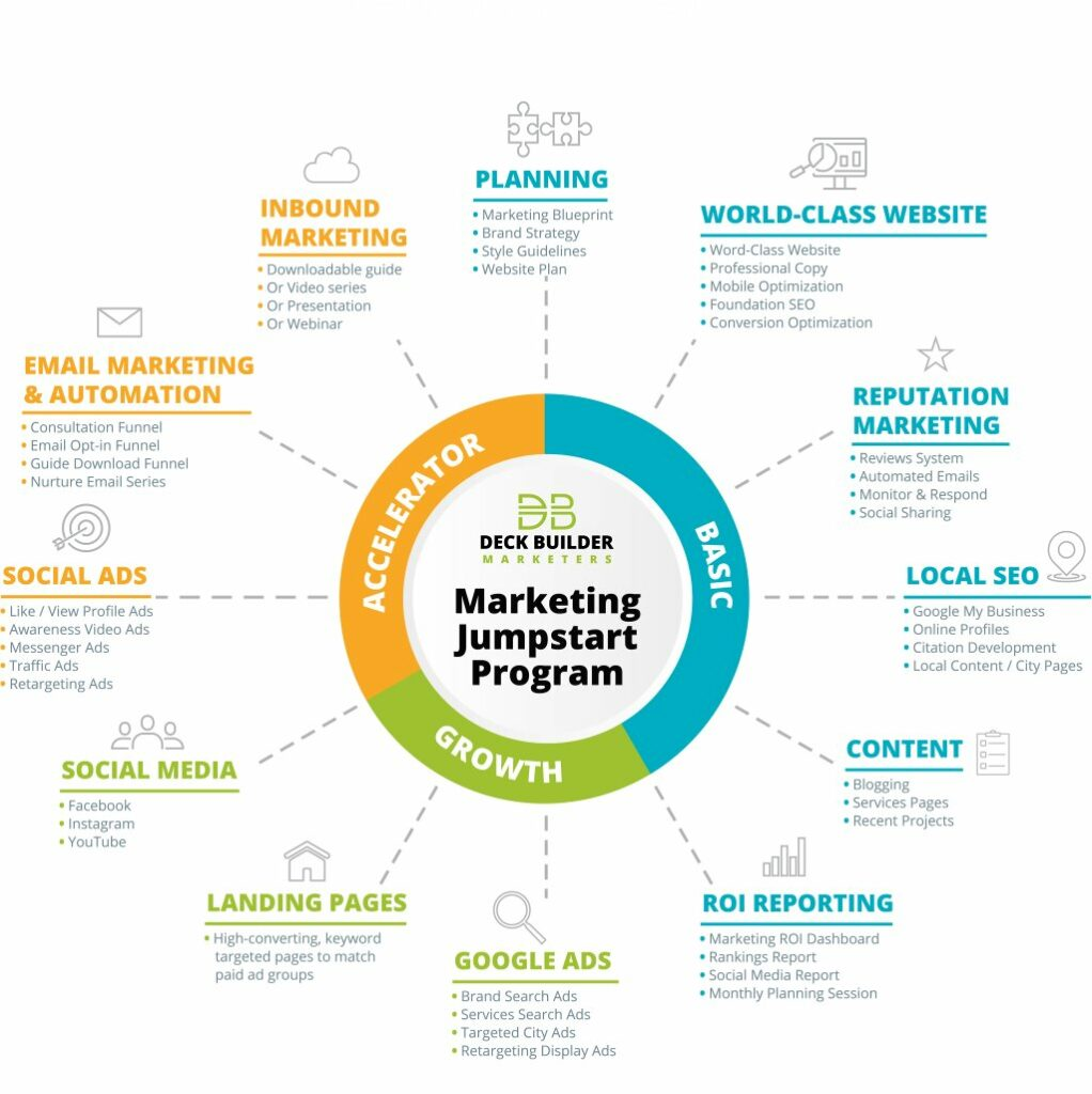 infographic of marketing strategies used by deck builder marketers